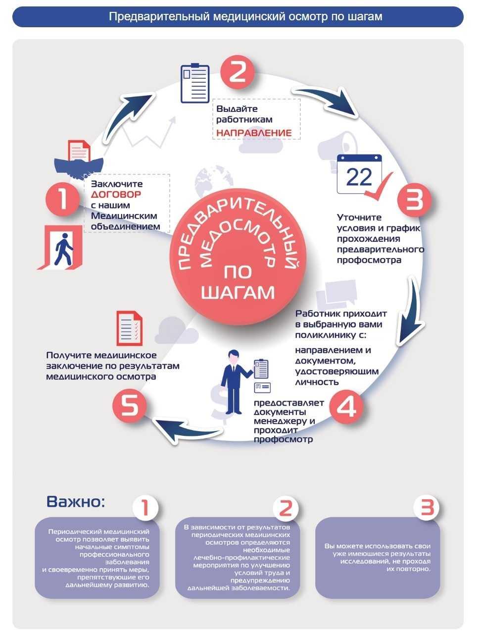 Предварительный медицинский осмотр по шагам в клинике Санталь в Новосибирске